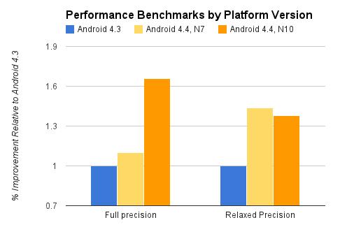 Gráfico de otimizações do RenderScript