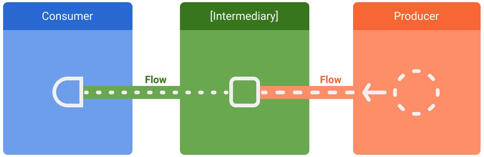 entidades involucradas en los flujos de datos; consumidor, intermediarios opcionales y productor