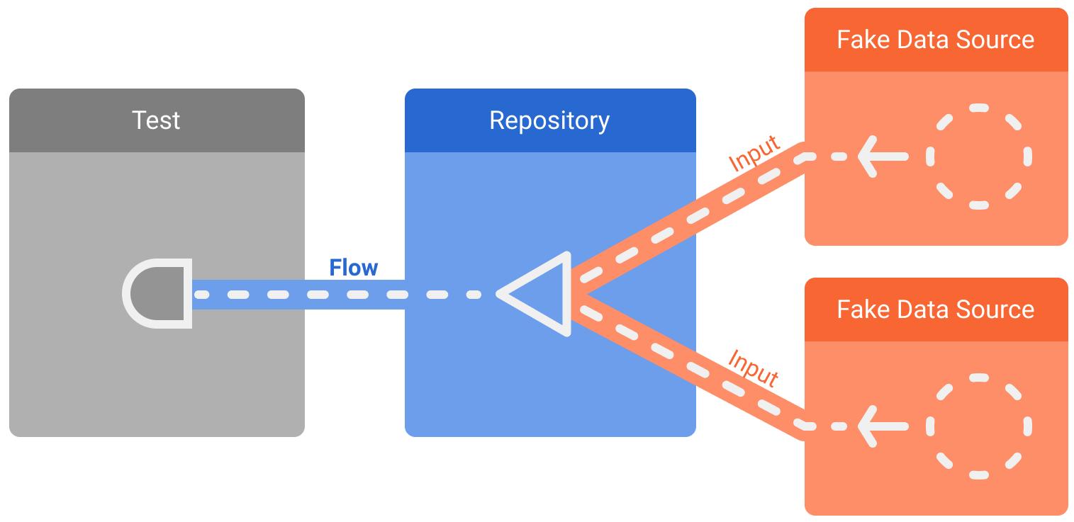 Flow を公開している疑似依存関係を含むリポジトリ