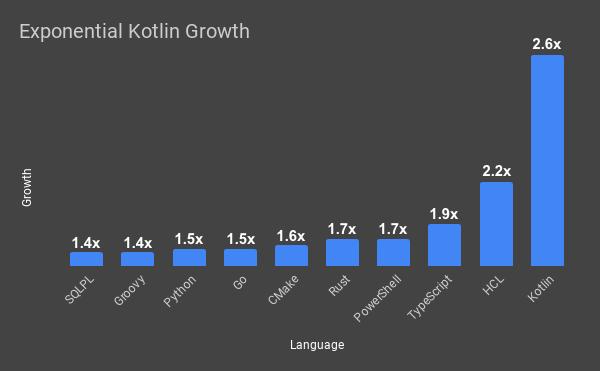 Kotlin이 여러 다른 언어보다 얼마나 빠르게 성장하는지 보여주는 차트