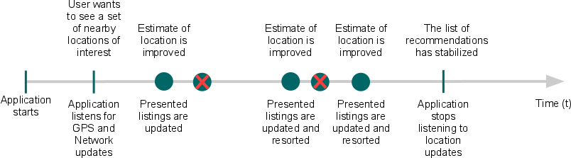 位置情報データの改善を反復するイベントのタイムライン