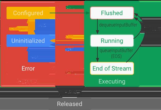MediaCodec state diagram