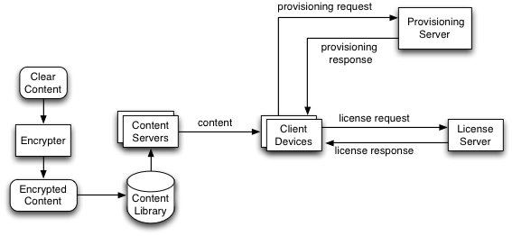 MediaDrm Overview diagram