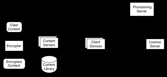 MediaDrm Overview diagram