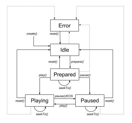 MediaPlayer2 State diagram