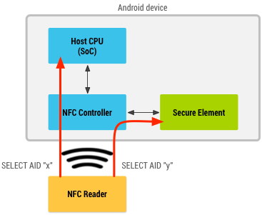 Diagram with NFC reader communicating with both a secure element and the CPU