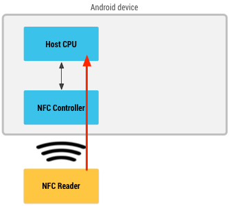 Diagram with NFC reader going through an NFC controller to retrieve information from the CPU