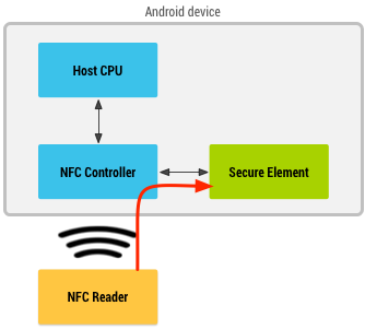 Diagram with NFC reader going through an NFC controller to retrieve information from a secure element