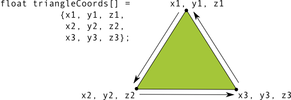 三角形顶点处的坐标