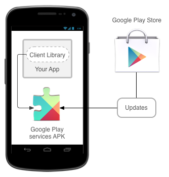 The Google Play services APK on user devices receives regular updates for new APIs, features, and bug fixes.
