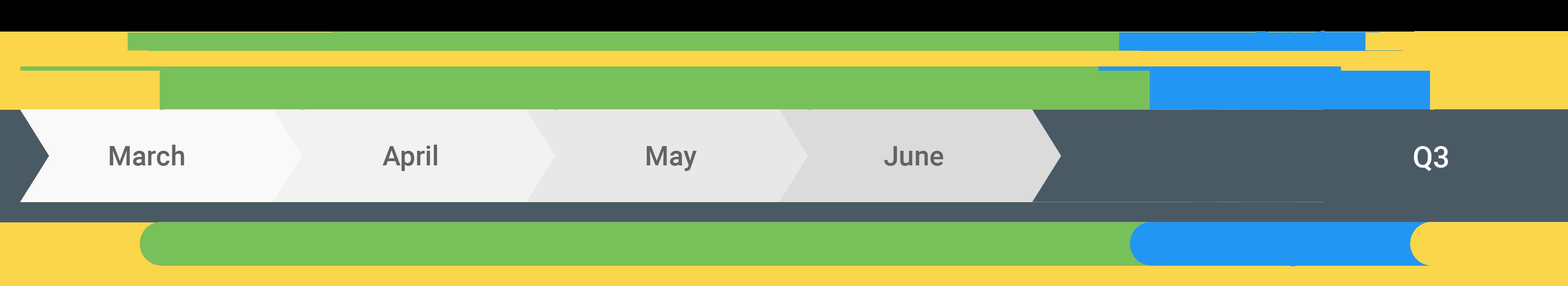 Este es el calendario de actualizaciones de Android Q