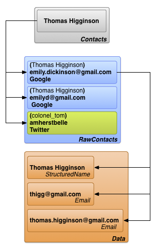 Contacts provider main tables