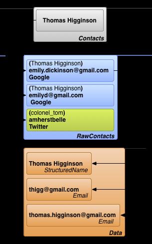 Principais tabelas do Provedor de contatos