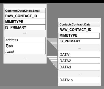 タイプ固有の列名を汎用列名に対応させる方法