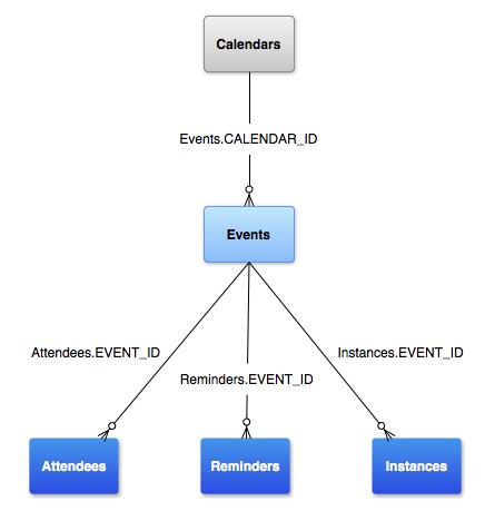 Modelo de dados do Provedor de agenda.
