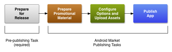Shows the three steps that are required to publish on Google Play