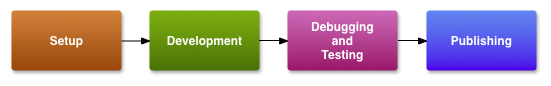 Shows where the publishing        process fits into the overall development process