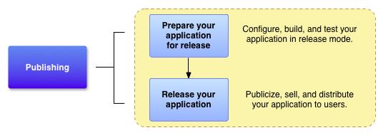 準備プロセスが開発プロセスにどのように当てはまるのかを示す図