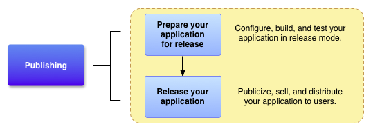 Shows how the preparation process fits into the development process