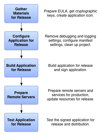 Menampilkan lima tugas yang perlu Anda lakukan untuk menyiapkan aplikasi yang akan dirilis
