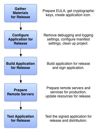 릴리스용 앱을 준비하기 위해 수행하는 5가지 작업을 보여줍니다.