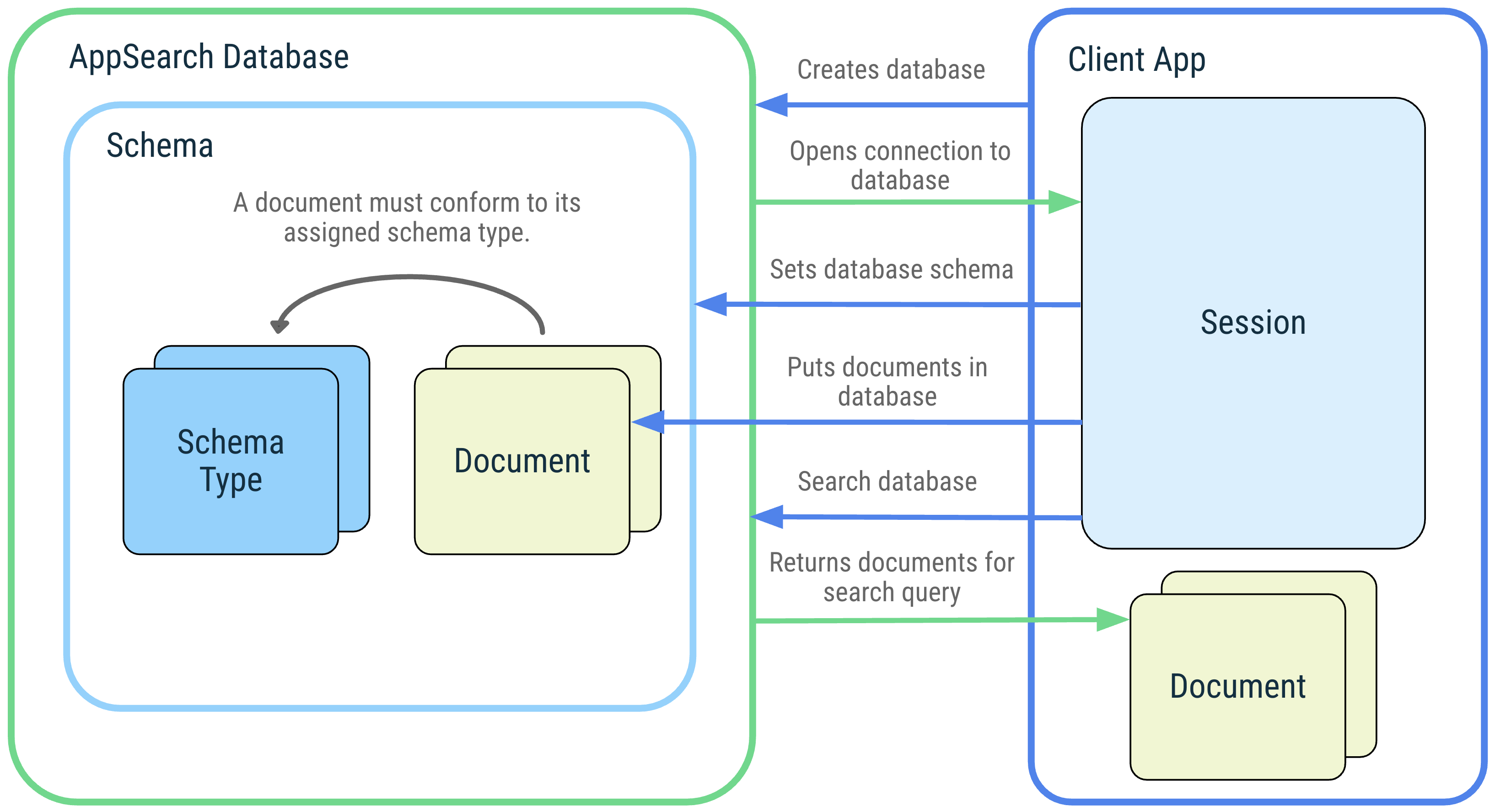 Diagram outline of a client application and its interactions with the following AppSearch concepts: AppSearch database, schema, schema types, documents, session, and search.