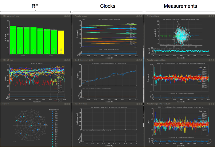 Gráficos interativos do GNSS Analysis