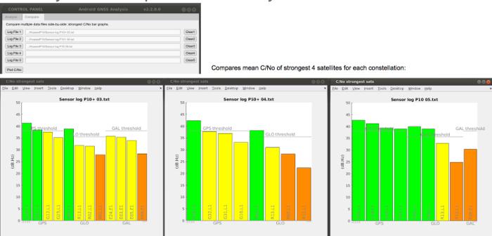 Comparação lado a lado de dados C/No