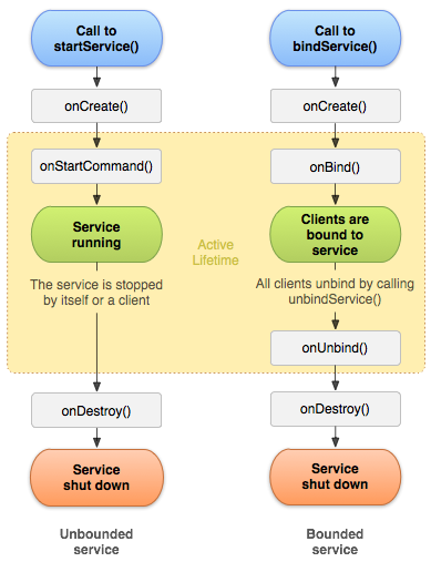 State diagram for Service callbacks.