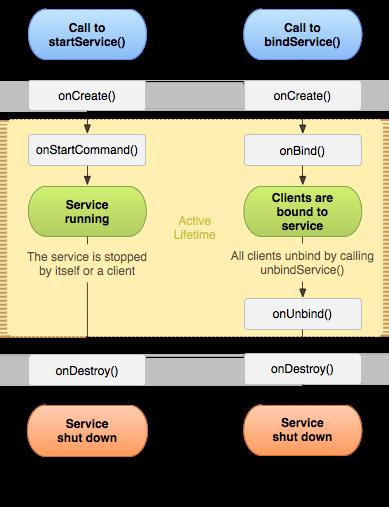 サービス コールバックの状態遷移図