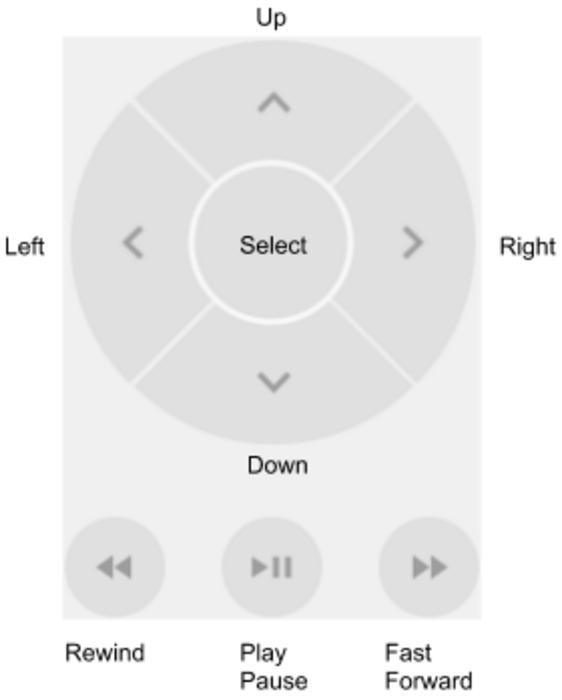 Controle do botão direcional