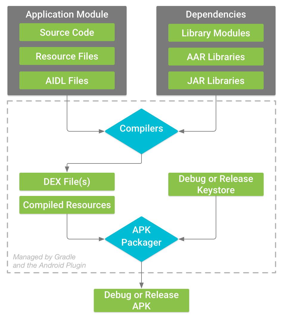 Pengaturan Gradle dan Android Plugin