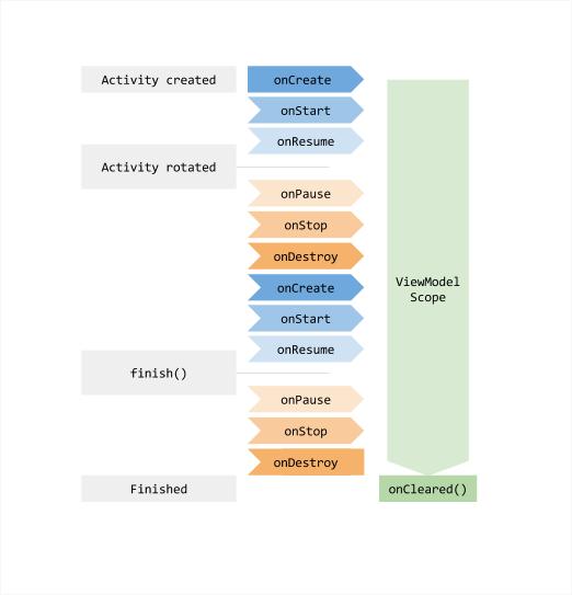 ViewModel のライフサイクルをアクティビティの状態の変化とともに図で示します。