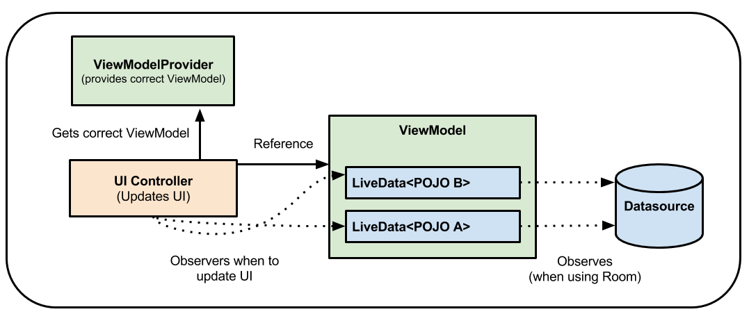 Loading data with ViewModel