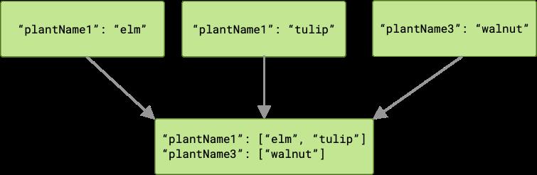 Diagram yang menunjukkan tiga tugas yang meneruskan output ke tugas berikutnya di rantai tersebut. Dalam hal ini, dua dari tugas tersebut menghasilkan output dengan kunci yang sama. Tugas berikutnya adalah meneruskan dua araay, satu untuk setiap kunci. Salah satu array tersebut memiliki dua anggota, karena ada dua output dengan kunci tersebut.