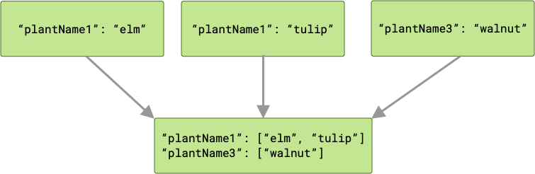 Diagram showing three jobs passing outputs to the next job in the chain. In this case, two of those jobs produce outputs with the same key. The next job is passed two arrays, one for each key. One of those arrays has two members, since there were two outputs with that key.