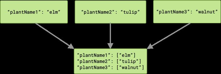 Diagrama que muestra tres trabajos que pasan resultados diferentes al siguiente trabajo en la cadena. En el siguiente trabajo, se pasan tres arreglos, uno para cada clave del resultado. Cada arreglo tiene un solo miembro.