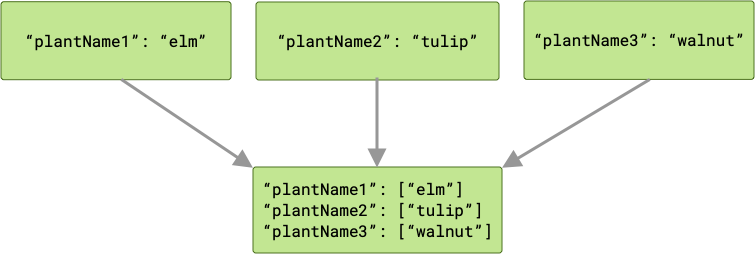 Diagram showing three jobs passing different outputs to the next job in the chain. The next job is passed three arrays, one for each of the output keys. Each array has a single member.