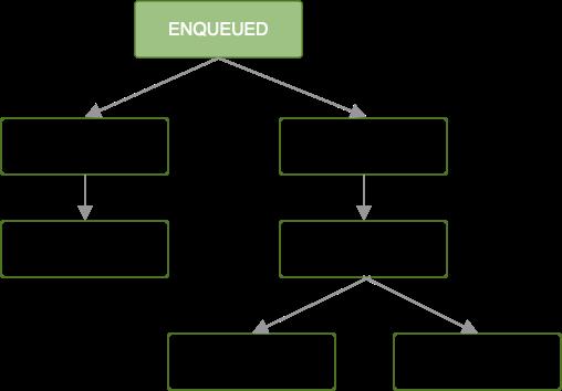 Diagrama que muestra una cadena de trabajos. Se pone en cola el primer trabajo; todos los trabajos posteriores se bloquean hasta que se termine de ejecutar el primero.