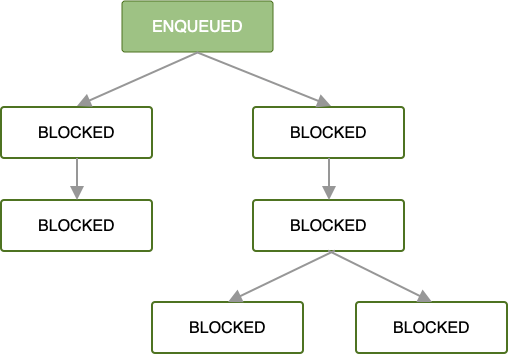 Diagram showing a chain of jobs. The first job is enqueued; all successive jobs are blocked until the first one finishes.