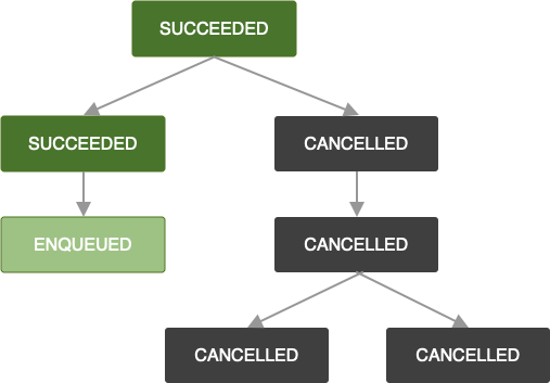 Diagrama que muestra una cadena de trabajos. Se canceló un trabajo. En consecuencia, se cancelan todos los trabajos posteriores de la cadena.