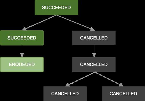 Diagrama mostrando uma cadeia de jobs. Um job foi cancelado. Como resultado, todos os próximos jobs na cadeia também serão cancelados.
