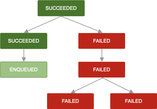 Diagram showing a chain of jobs. One job has failed and cannot be retried. As a result, all jobs after it in the chain also fail.