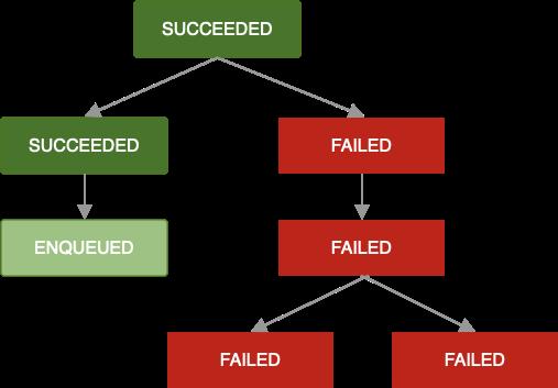 Diagrama mostrando uma cadeia de jobs. Um job falhou e não pode ser repetido. Como resultado, todos os próximos jobs na cadeia também falharão.