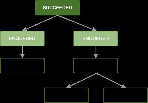 Diagrama que muestra una cadena de trabajos. El primer trabajo se completó de forma correcta, y los dos que le siguen se ponen en cola. Los trabajos restantes quedan bloqueados hasta que finalicen los que los anteceden.