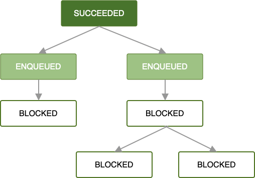 Diagram showing a chain of jobs. The first job has succeeded, and its two immediate successors are enqueued. The remaining jobs are blocked their preceeding jobs finish.
