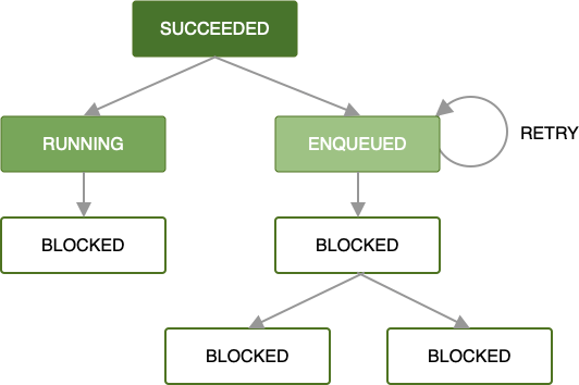Diagram showing a chain of jobs. One of the jobs failed, but had a backoff policy defined. That job will rerun after the appropriate amount of time has passed. The jobs after it in the chain are blocked until it runs successfully.