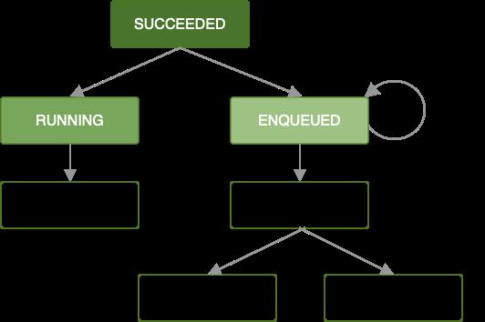 此图显示一个作业链。其中一个作业失败,但已定义退避政策。该作业将在一段适当的时间过后重新运行,链中跟随其后的作业会被屏蔽,直到该作业成功运行为止。