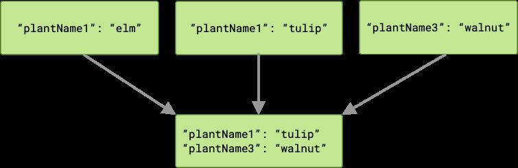 此图显示了三个作业将输出传递给链中的下一个作业。在本例中,其中有两个作业使用同一个键生成输出。因此,下一个作业将收到两个键值对,其中一个存在冲突的输出会被丢弃。
