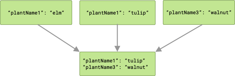 Diagram showing three jobs passing outputs to the next job in the chain. In this case, two of those jobs produce outputs with the same key. As a result, the next job receives two key/value pairs, with one of the conflicting outputs dropped.
